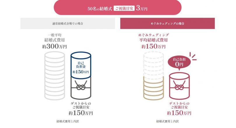 持出し0円会費婚めぐみウェディング